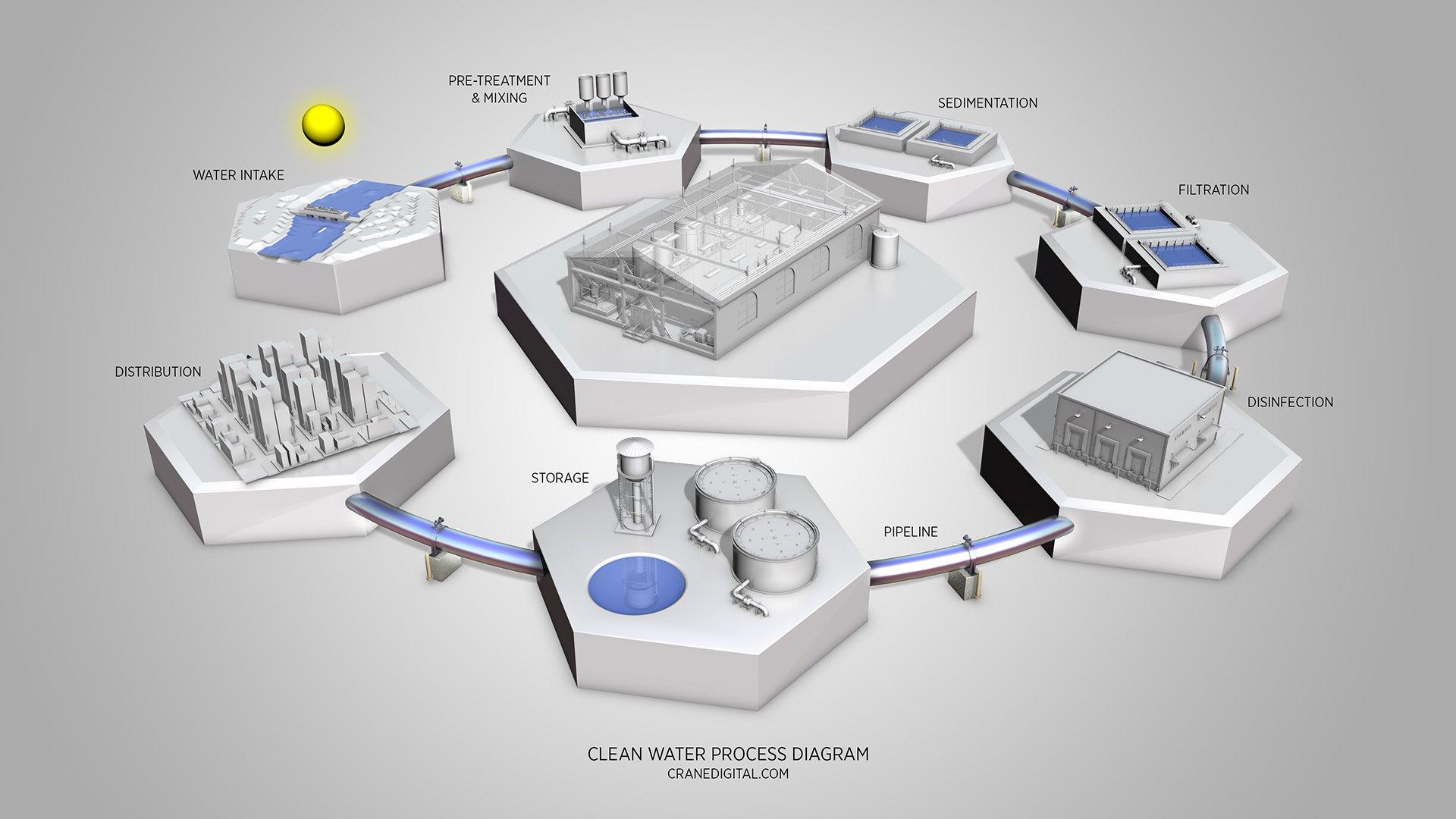 3D Site Maps & Process Diagrams